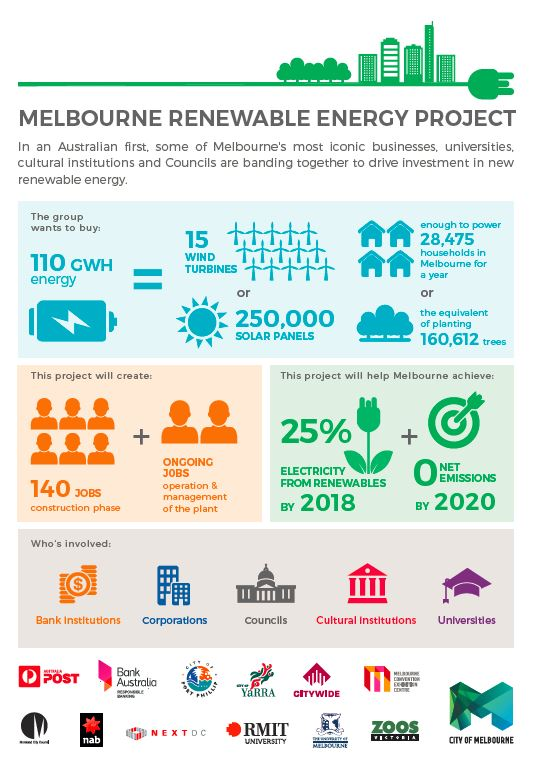 Melbourne, Australia: A model for how cities can lead the